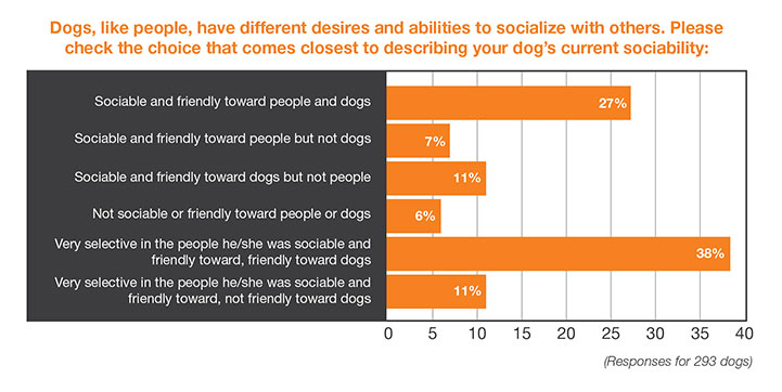 Chart: Dogs, like people, have different desires and abilities to socialize with others. Please check the choice that comes closest to describing your dog's current sociability