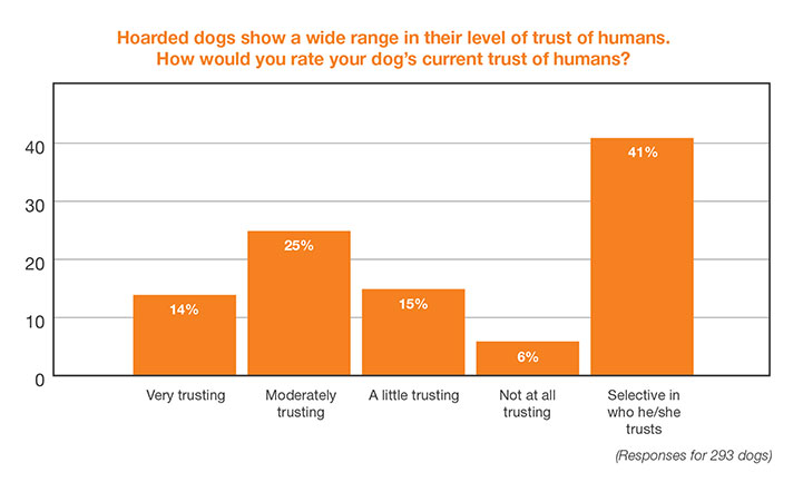 Chart: Hoarded dogs show a wide range in their level of trust of humans. How would you rate your dog's current trust of humans?