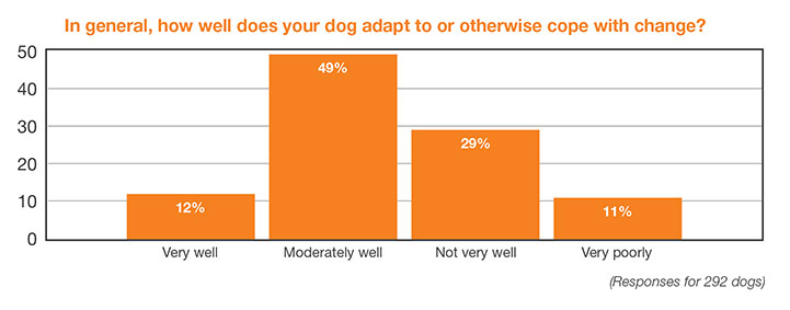 Chart: In general, how well does your dog adapt to or otherwise cope with change?