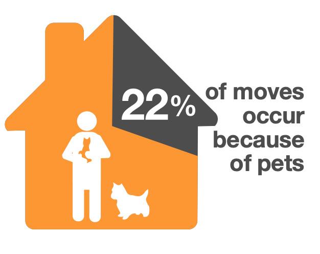 pet-inclusive housing